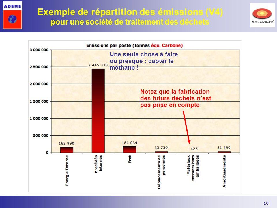 10 Exemple de répartition des émissions (V4) pour une société de traitement des déchets Une seule chose à faire ou presque : capter le méthane ! Notez