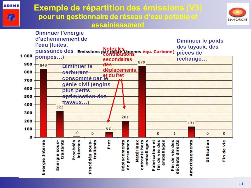11 Exemple de répartition des émissions (V3) pour un gestionnaire de réseau deau potable et assainissement Diminuer lénergie dacheminement de leau (fu