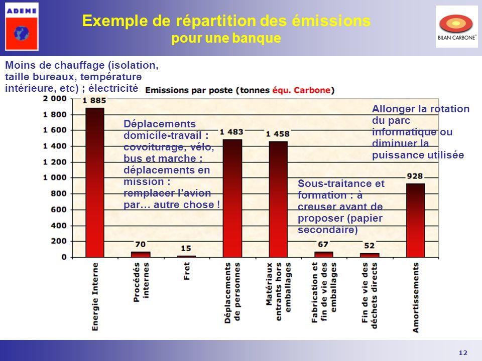 12 Exemple de répartition des émissions pour une banque Moins de chauffage (isolation, taille bureaux, température intérieure, etc) ; électricité Dépl