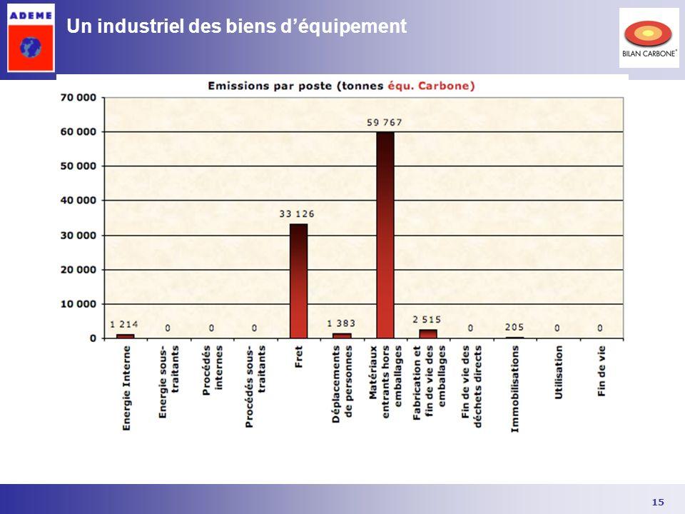 15 Un industriel des biens déquipement