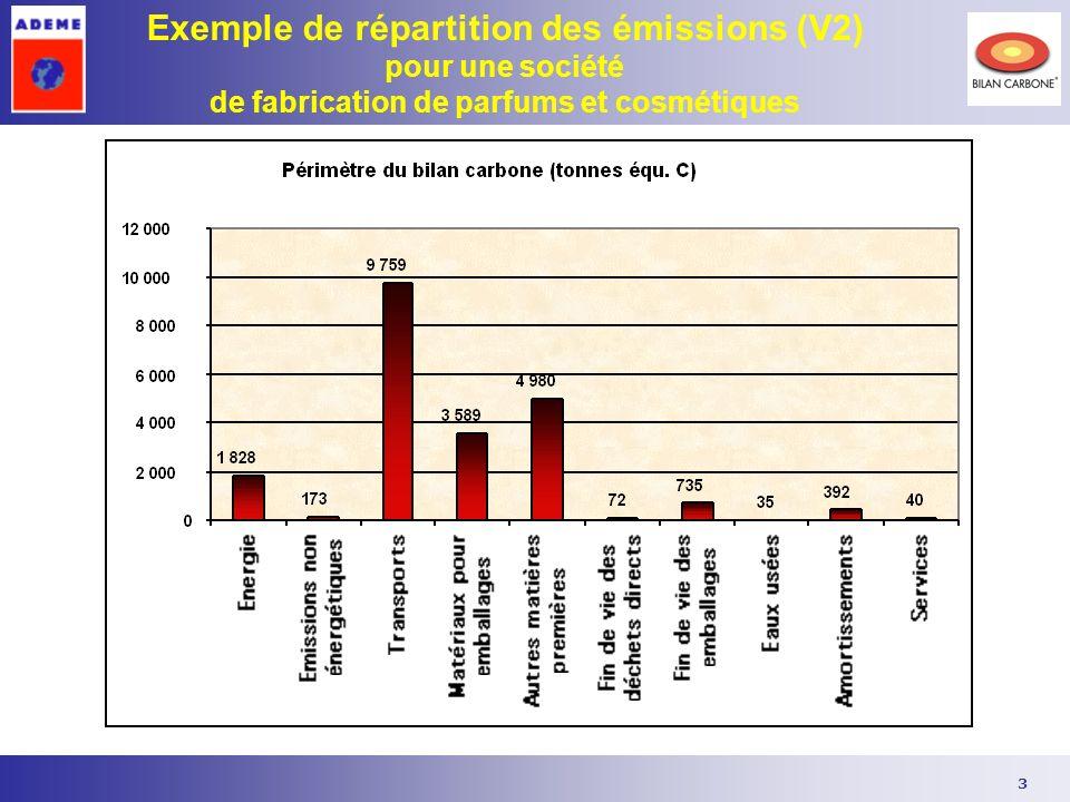 3 Exemple de répartition des émissions (V2) pour une société de fabrication de parfums et cosmétiques