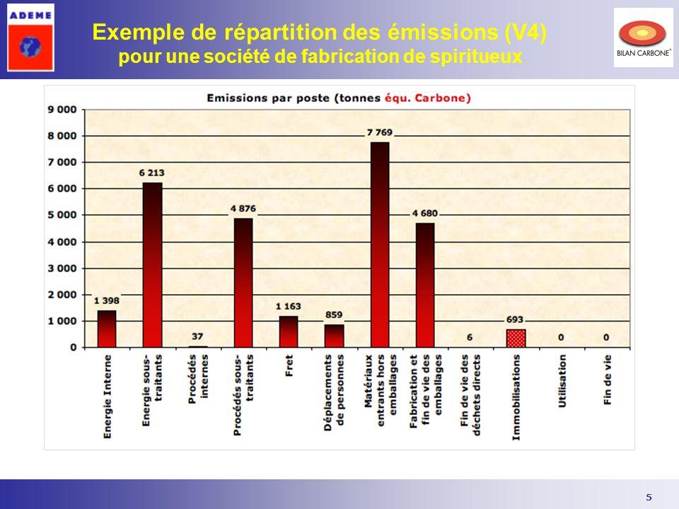 5 Exemple de répartition des émissions (V4) pour une société de fabrication de spiritueux