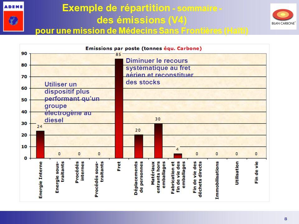 8 Exemple de répartition - sommaire - des émissions (V4) pour une mission de Médecins Sans Frontières (Haïti) Diminuer le recours systématique au fret