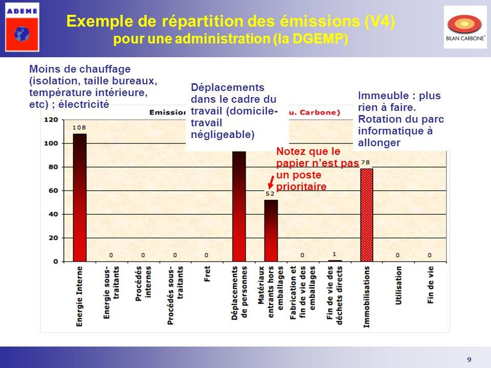 9 Exemple de répartition des émissions (V4) pour une administration (la DGEMP) Moins de chauffage (isolation, taille bureaux, température intérieure,