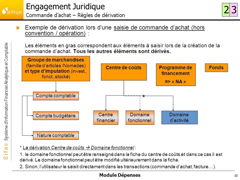 S i f a c Système dInformation Financier Analytique et Comptable Module Dépenses 46 Exemple de dérivation lors dune saisie de commande dachat (hors co