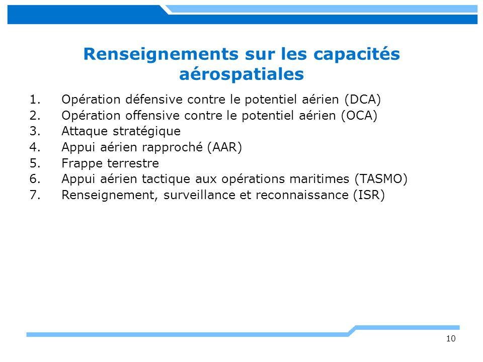 Renseignements sur les capacités aérospatiales 1.Opération défensive contre le potentiel aérien (DCA) 2.Opération offensive contre le potentiel aérien