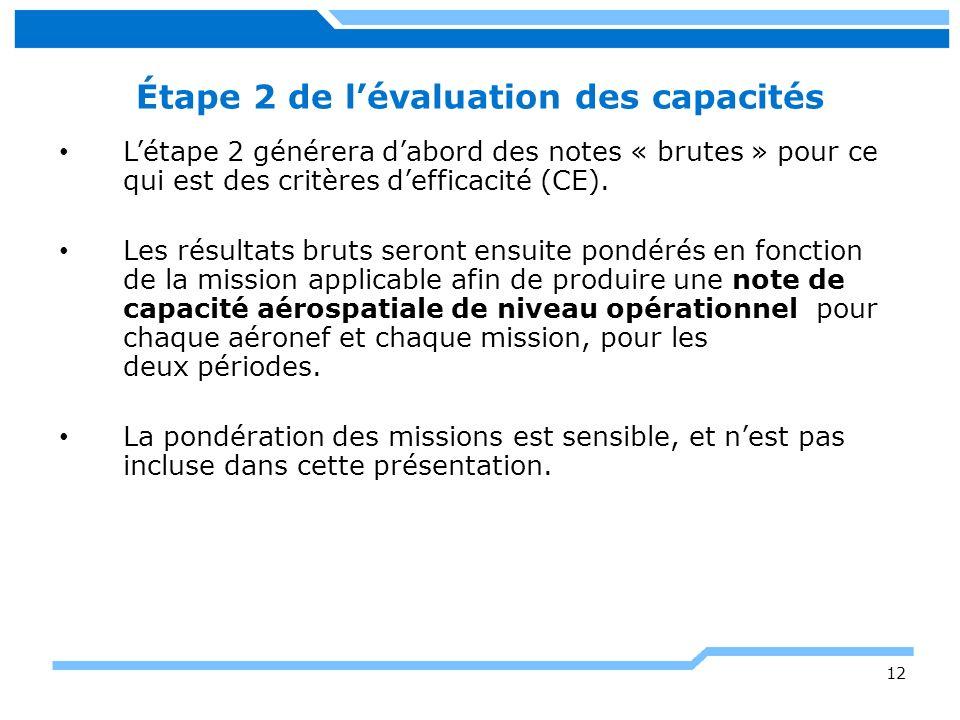 Étape 2 de lévaluation des capacités Létape 2 générera dabord des notes « brutes » pour ce qui est des critères defficacité (CE). Les résultats bruts