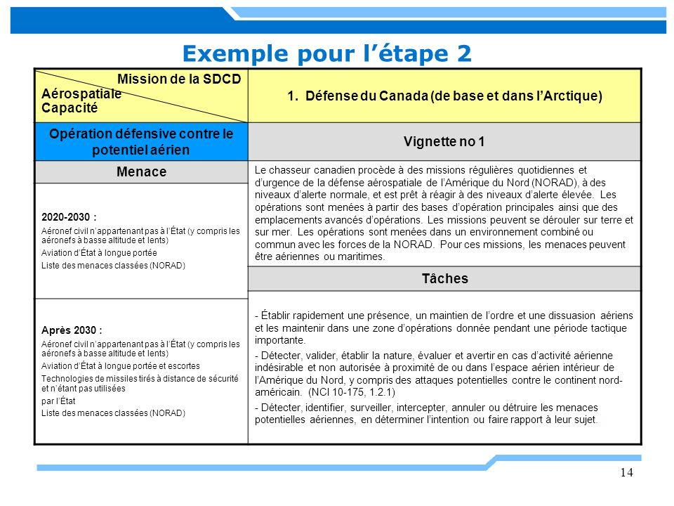 14 Exemple pour létape 2 Mission de la SDCD Aérospatiale Capacité 1. Défense du Canada (de base et dans lArctique) Opération défensive contre le poten