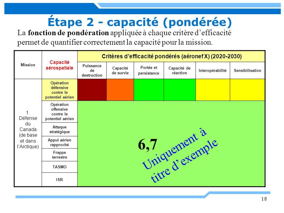 18 Étape 2 - capacité (pondérée) Mission Capacité aérospatiale Critères defficacité pondérés (aéronef X) (2020-2030) Puissance de destruction Capacité