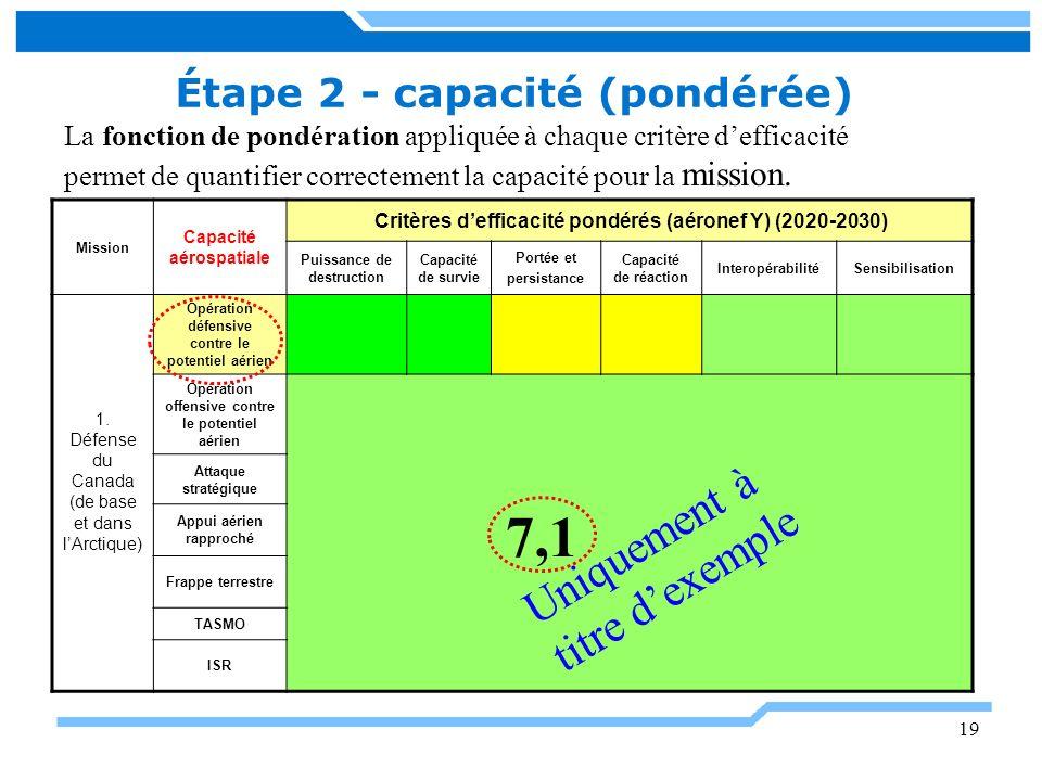 19 Étape 2 - capacité (pondérée) Mission Capacité aérospatiale Critères defficacité pondérés (aéronef Y) (2020-2030) Puissance de destruction Capacité