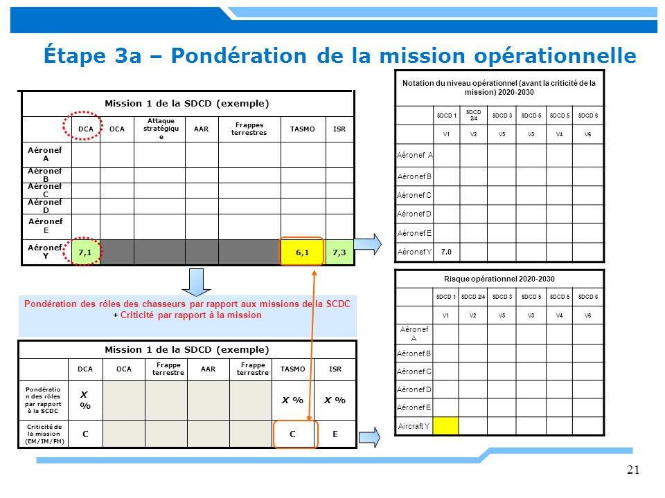 Mission 1 de la SDCD (exemple) 6,1 TASMOISR Frappes terrestres AAR Attaque stratégiqu e OCADCA 7,37,1 Aéronef Y Aéronef E Aéronef D Aéronef C Aéronef