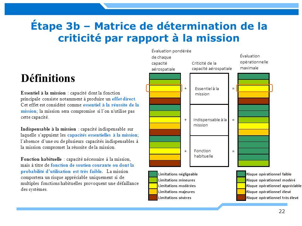 Étape 3b – Matrice de détermination de la criticité par rapport à la mission 22 Définitions Essentiel à la mission : capacité dont la fonction princip
