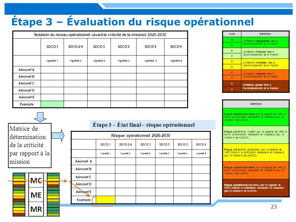 Étape 3 – Évaluation du risque opérationnel Matrice de détermination de la criticité par rapport à la mission Étape 3 – État final – risque opérationn