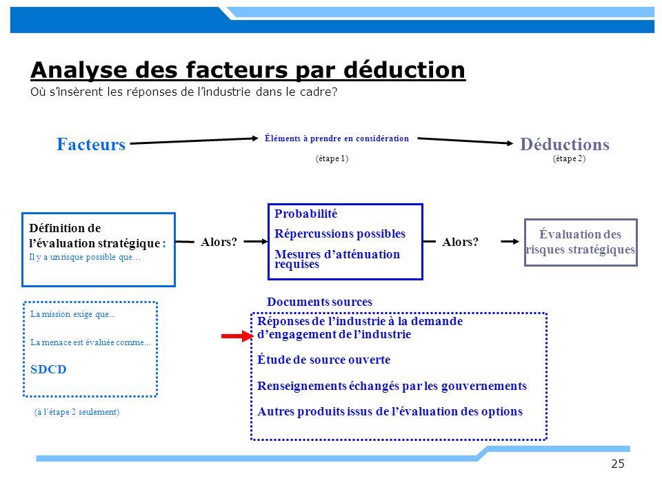 Analyse des facteurs par déduction Où sinsèrent les réponses de lindustrie dans le cadre? 25 Définition de lévaluation stratégique : Il y a un risque
