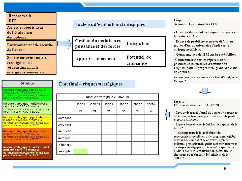 30 Réponses à la DEI Facteurs dévaluation stratégiques Approvisionnement Gestion du maintien en puissance et des forces Intégration Potentiel de crois