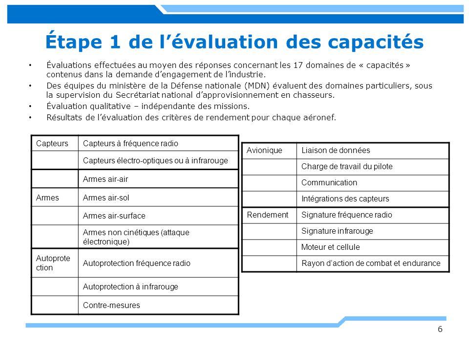 17 Étape 2, exemple de notes brutes en matière de capacités Mission Capacité aérospatiale Critères defficacité (aéronef Y) Puissance de destruction Capacité de survie Portée et persistance Capacité de réaction InteropérabilitéSensibilisation 1.