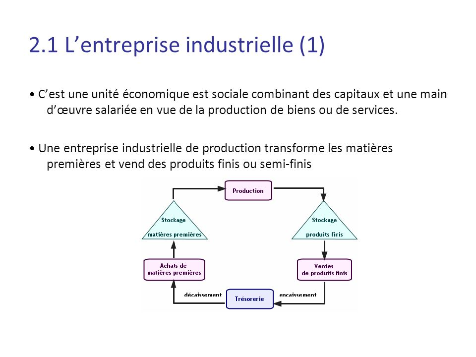 2.1 Lentreprise industrielle (1) Cest une unité économique est sociale combinant des capitaux et une main dœuvre salariée en vue de la production de b