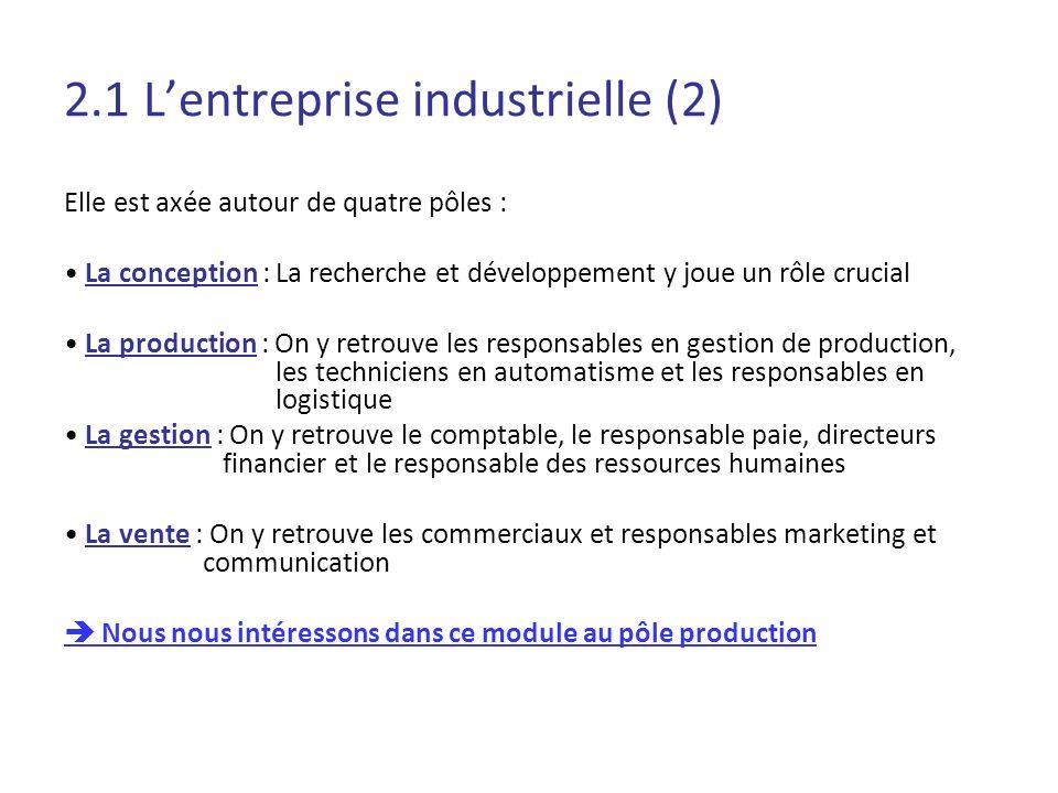 2.1 Lentreprise industrielle (2) Elle est axée autour de quatre pôles : La conception : La recherche et développement y joue un rôle crucial La produc