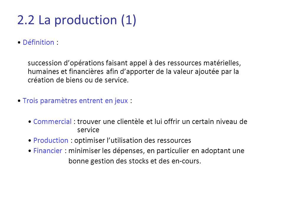 2.2 La production (1) Définition : succession dopérations faisant appel à des ressources matérielles, humaines et financières afin dapporter de la val
