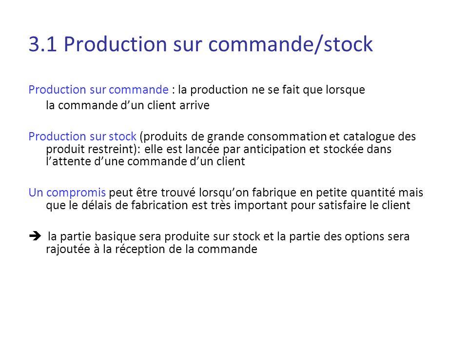 3.1 Production sur commande/stock Production sur commande : la production ne se fait que lorsque la commande dun client arrive Production sur stock (p