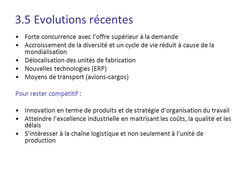 3.5 Evolutions récentes Forte concurrence avec loffre supérieur à la demande Accroissement de la diversité et un cycle de vie réduit à cause de la mon
