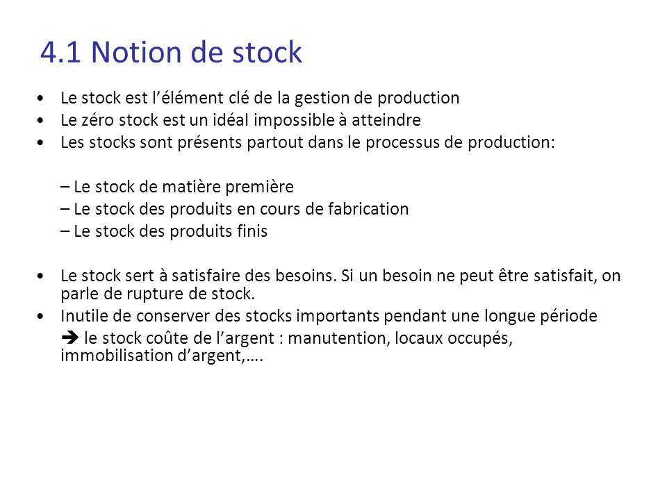 4.1 Notion de stock Le stock est lélément clé de la gestion de production Le zéro stock est un idéal impossible à atteindre Les stocks sont présents p