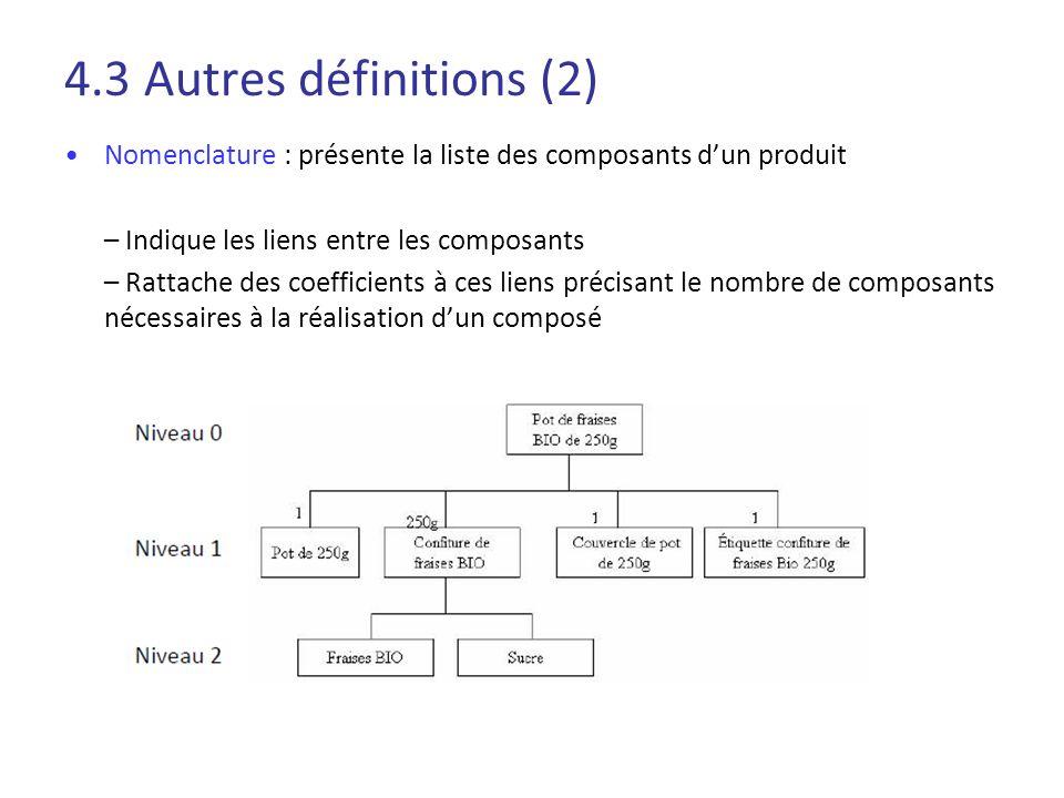 4.3 Autres définitions (2) Nomenclature : présente la liste des composants dun produit – Indique les liens entre les composants – Rattache des coeffic