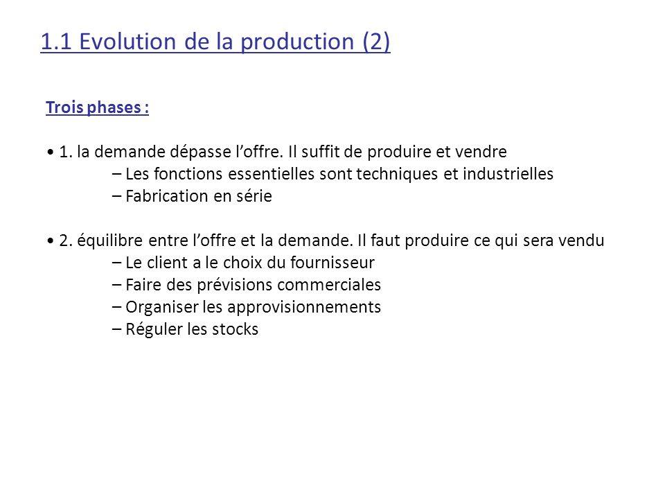 1.1 Evolution de la production (2) Trois phases : 1. la demande dépasse loffre. Il suffit de produire et vendre – Les fonctions essentielles sont tech