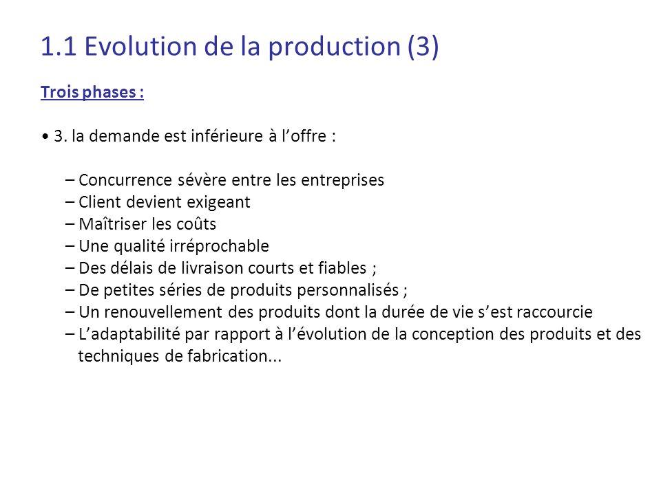 1.1 Evolution de la production (3) Trois phases : 3. la demande est inférieure à loffre : – Concurrence sévère entre les entreprises – Client devient