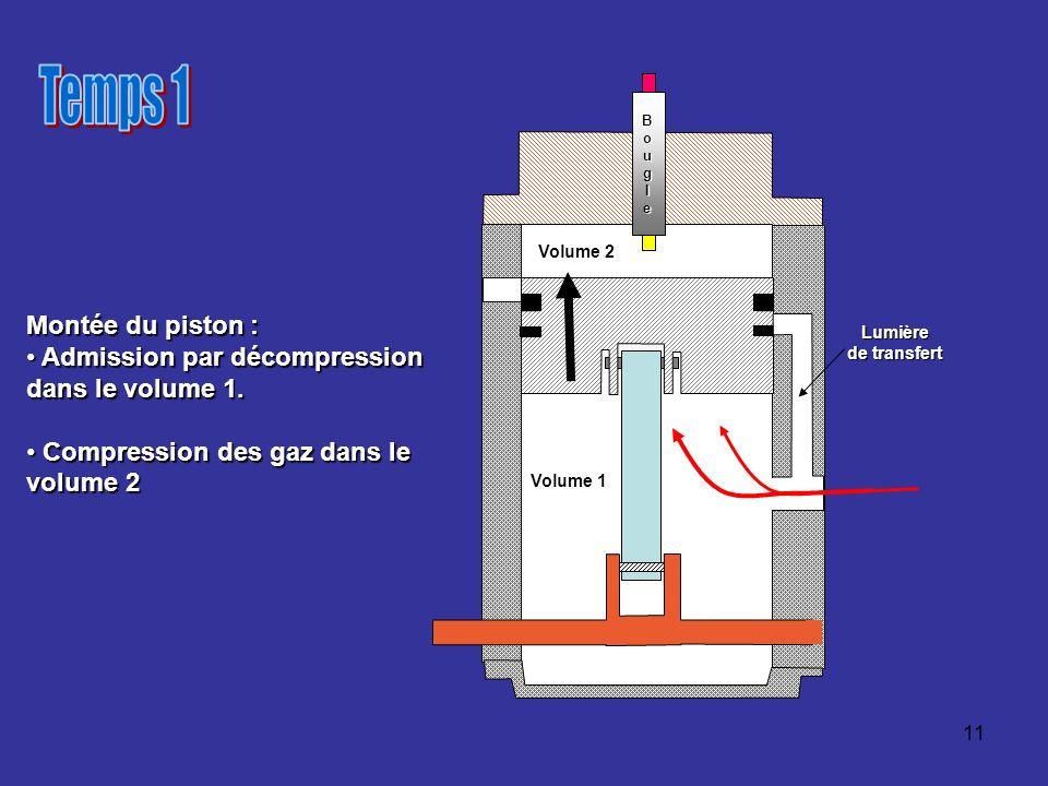 11 Volume 1 Lumière de transfert Montée du piston : Admission par décompression Admission par décompression dans le volume 1. Compression des gaz dans
