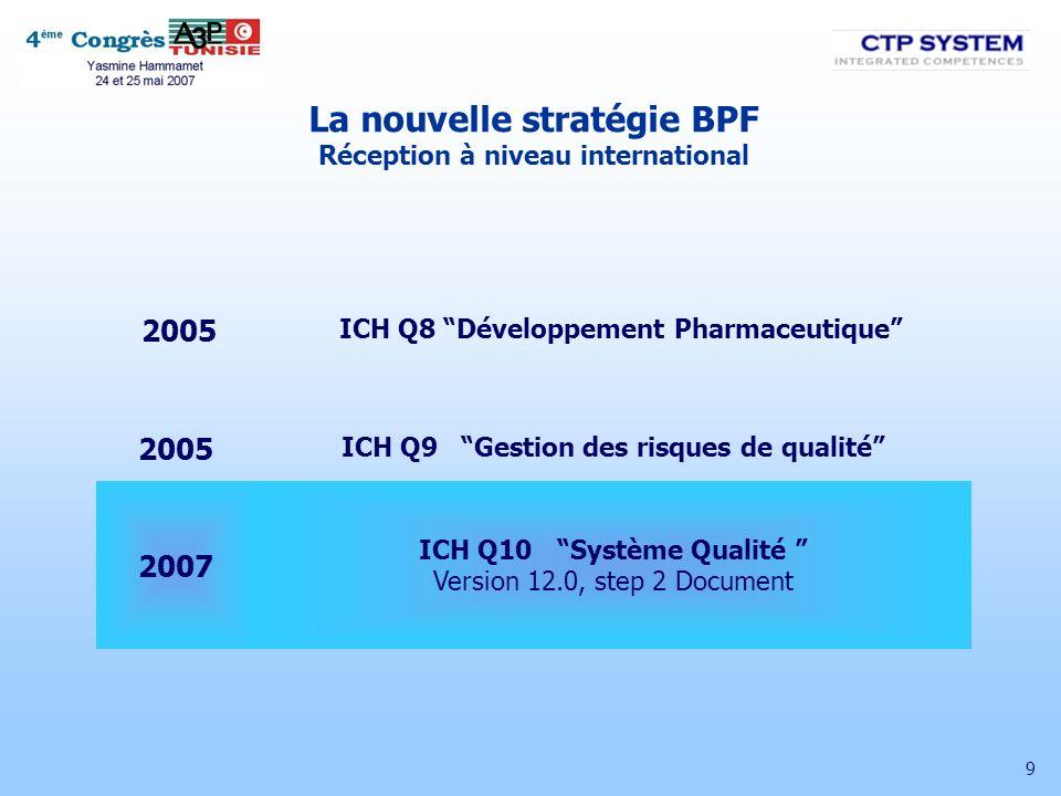 10 Risque en corrélation avec le Système de Qualité Risque en corrélation avec le procédé/produit bas haut Q10 – Gestion de la Qualité Q8 – Développement Pharmaceutique Amélioration Continue Employant Q9 et PAT La nouvelle stratégie BPF