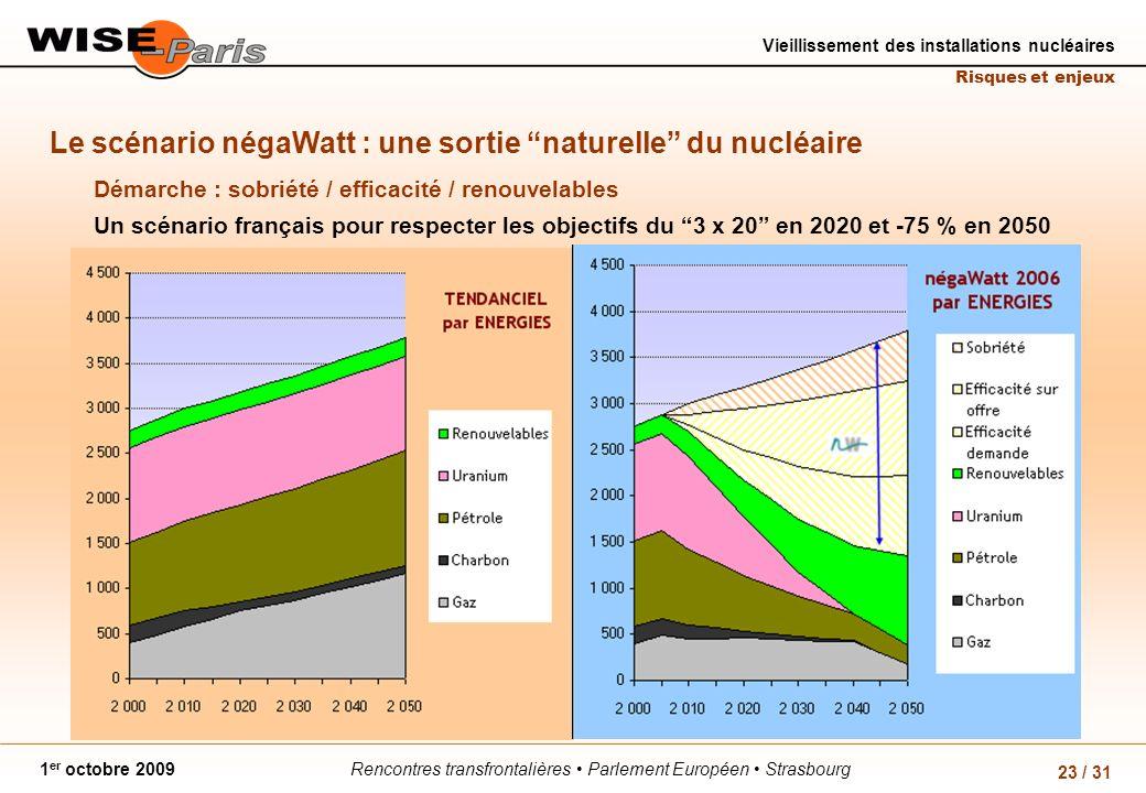 Rencontres transfrontalières Parlement Européen Strasbourg1 er octobre 2009 Vieillissement des installations nucléaires Risques et enjeux 23 / 31 Le s
