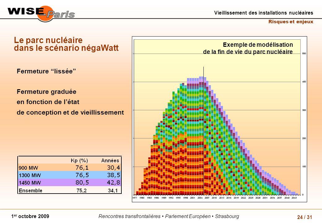 Rencontres transfrontalières Parlement Européen Strasbourg1 er octobre 2009 Vieillissement des installations nucléaires Risques et enjeux 24 / 31 Le parc nucléaire dans le scénario négaWatt Fermeture lissée Fermeture graduée en fonction de létat de conception et de vieillissement Exemple de modélisation de la fin de vie du parc nucléaire