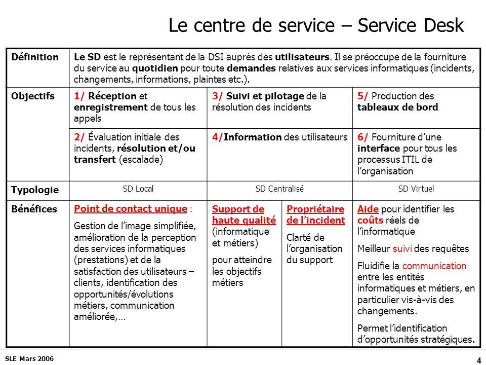 4 SLE Mars 2006 Le centre de service – Service Desk DéfinitionLe SD est le représentant de la DSI auprès des utilisateurs.