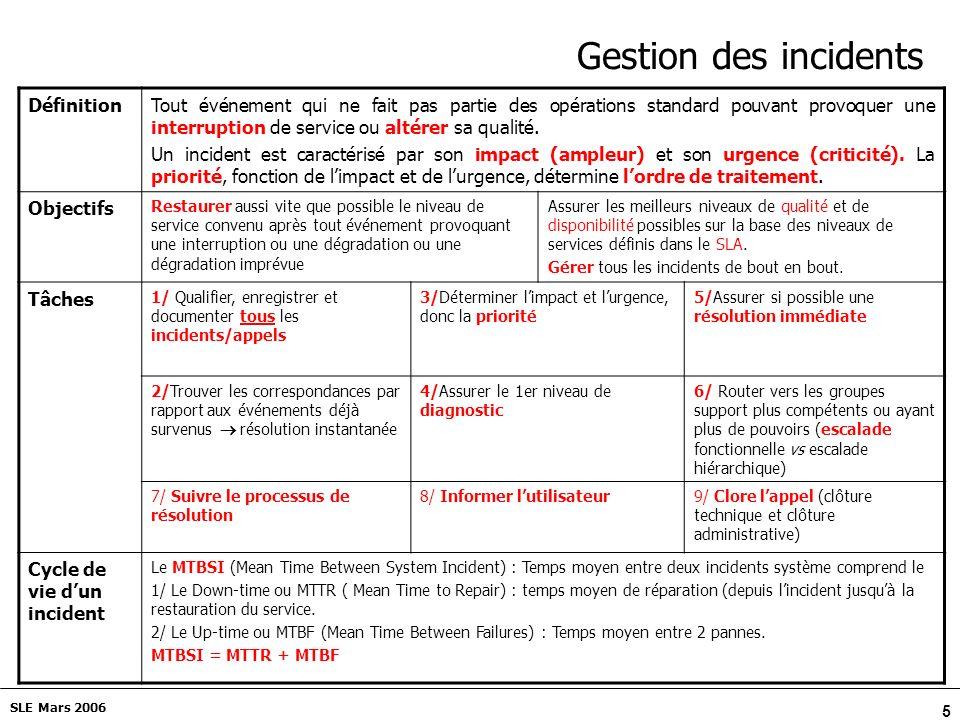 5 SLE Mars 2006 Gestion des incidents DéfinitionTout événement qui ne fait pas partie des opérations standard pouvant provoquer une interruption de service ou altérer sa qualité.