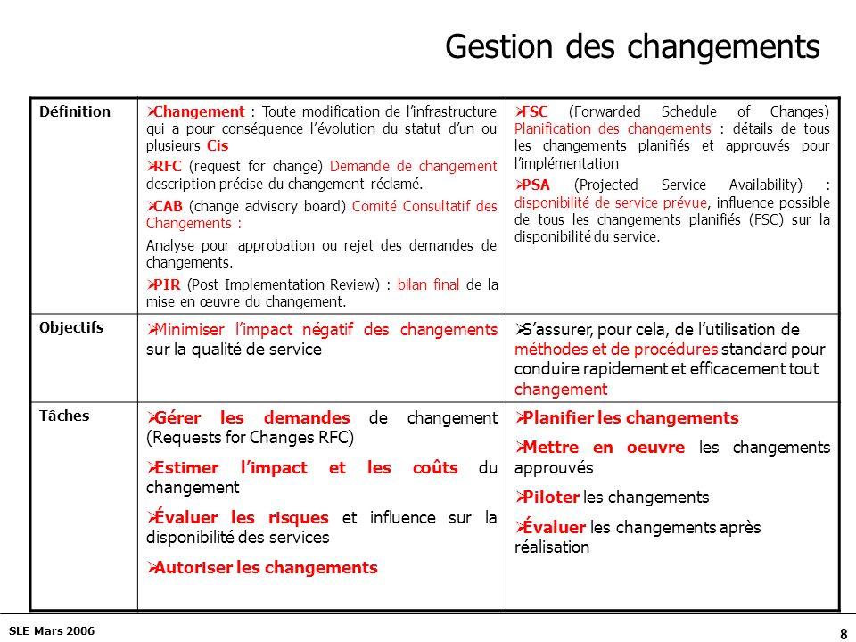8 SLE Mars 2006 Gestion des changements Définition Changement : Toute modification de linfrastructure qui a pour conséquence lévolution du statut dun ou plusieurs Cis RFC (request for change) Demande de changement description précise du changement réclamé.