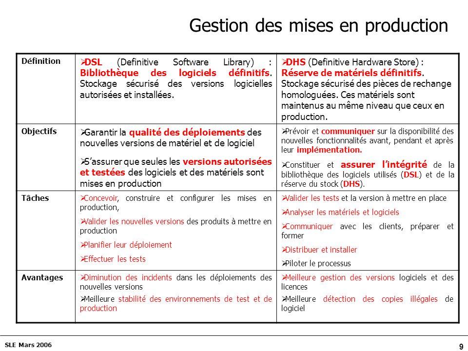 9 SLE Mars 2006 Gestion des mises en production Définition DSL (Definitive Software Library) : Bibliothèque des logiciels définitifs.