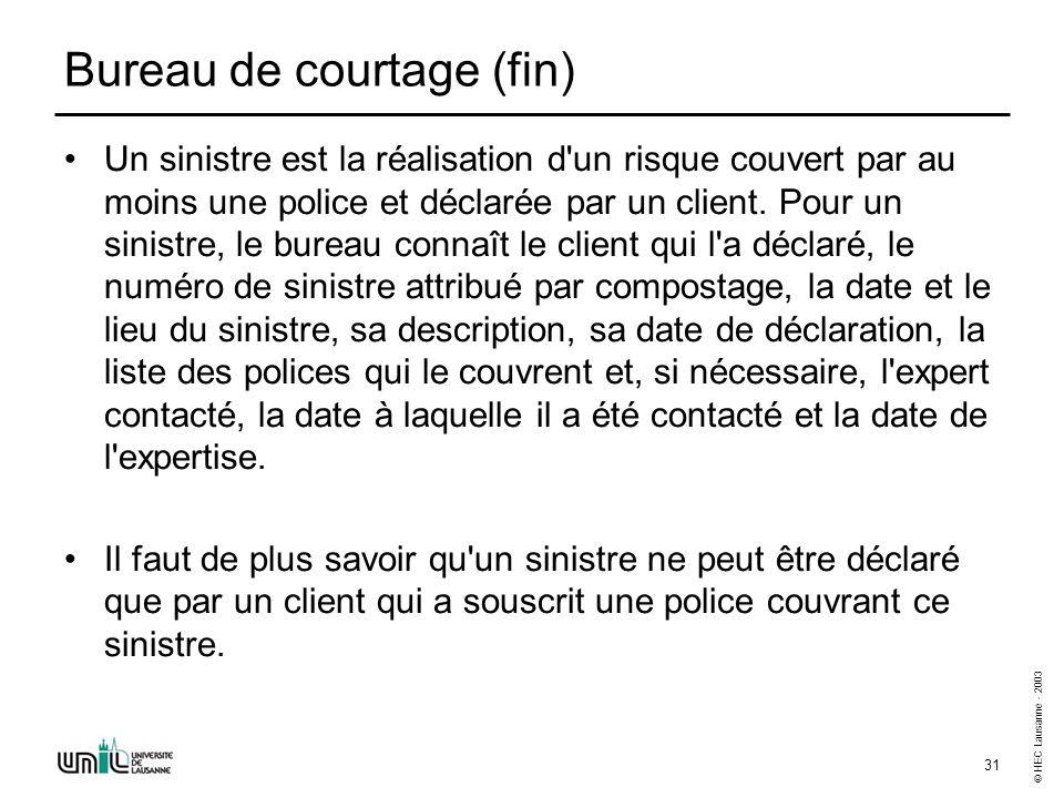 © HEC Lausanne - 2003 31 Bureau de courtage (fin) Un sinistre est la réalisation d'un risque couvert par au moins une police et déclarée par un client
