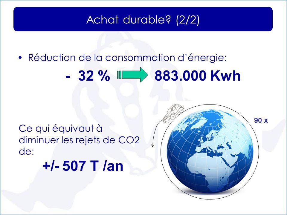Réduction de la consommation dénergie: - 32 % 883.000 Kwh Achat durable? (2/2) Ce qui équivaut à diminuer les rejets de CO2 de: +/- 507 T /an 90 x