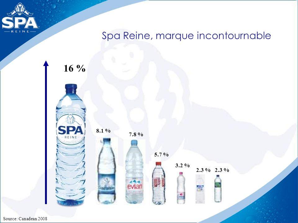 16 % 7.8 % Source: Canadean 2008 5.7 % 8.1 % 3.2 % 2.3 % Spa Reine, marque incontournable