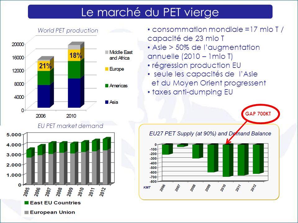 Le marché du PET vierge consommation mondiale =17 mio T / capacité de 23 mio T Asie > 50% de laugmentation annuelle (2010 – 1mio T) régression product