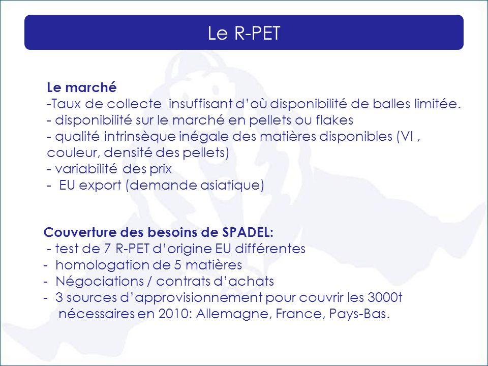 Le R-PET Le marché -Taux de collecte insuffisant doù disponibilité de balles limitée. - disponibilité sur le marché en pellets ou flakes - qualité int
