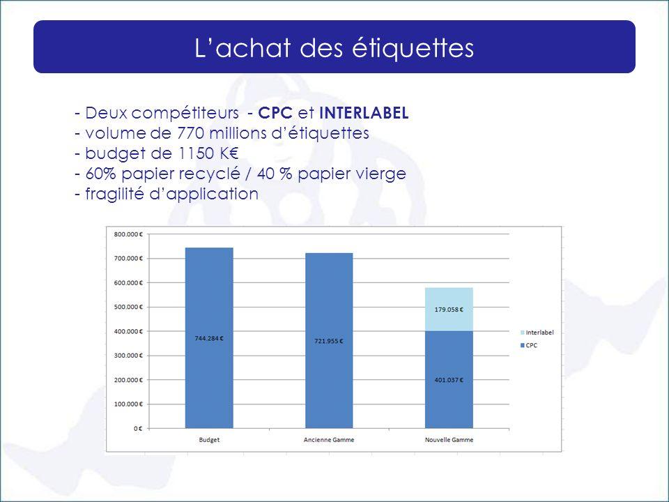 Lachat des étiquettes - Deux compétiteurs - CPC et INTERLABEL - volume de 770 millions détiquettes - budget de 1150 K - 60% papier recyclé / 40 % papi