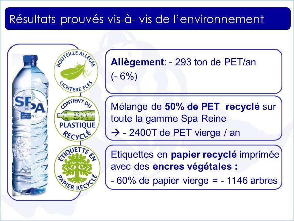 Résultats prouvés vis-à- vis de lenvironnement Mélange de 50% de PET recyclé sur toute la gamme Spa Reine - 2400T de PET vierge / an Etiquettes en pap