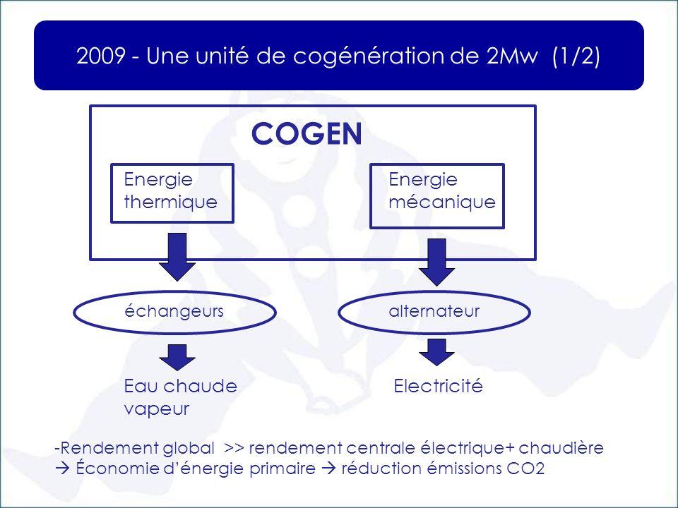 2009 - Une unité de cogénération de 2Mw (1/2) COGEN Energie thermique Energie mécanique échangeurs Eau chaude vapeur alternateur Electricité -Rendemen