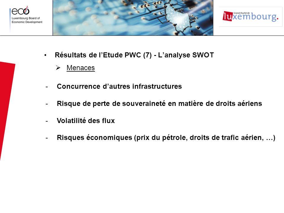 Résultats de lEtude PWC (7) - Lanalyse SWOT Menaces -Concurrence dautres infrastructures -Risque de perte de souveraineté en matière de droits aériens -Volatilité des flux -Risques économiques (prix du pétrole, droits de trafic aérien, …)