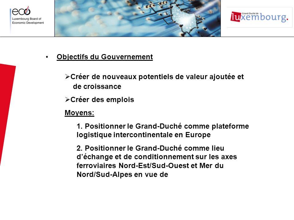 Objectifs du Gouvernement Créer de nouveaux potentiels de valeur ajoutée et de croissance Créer des emplois Moyens: 1. Positionner le Grand-Duché comm