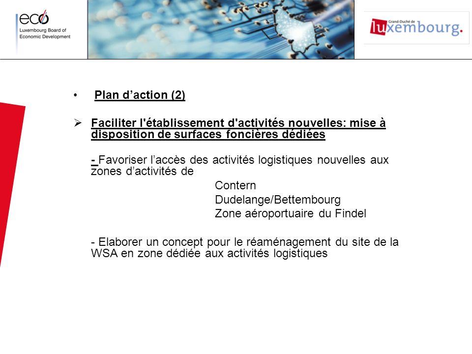 Plan daction (2) Faciliter l'établissement d'activités nouvelles: mise à disposition de surfaces foncières dédiées - Favoriser laccès des activités lo