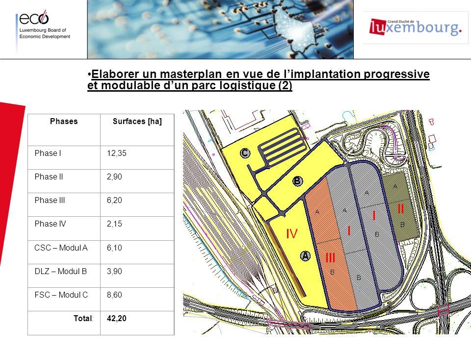 PhasesSurfaces [ha] Phase I12,35 Phase II2,90 Phase III6,20 Phase IV2,15 CSC – Modul A6,10 DLZ – Modul B3,90 FSC – Modul C8,60 Total:42,20 Elaborer un masterplan en vue de limplantation progressive et modulable dun parc logistique (2)