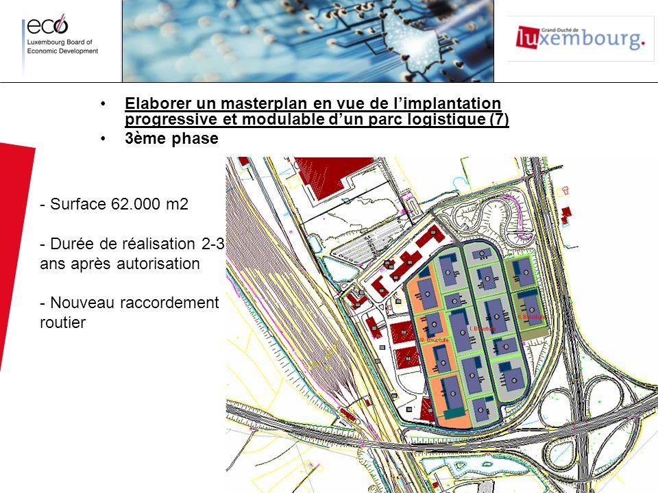 Elaborer un masterplan en vue de limplantation progressive et modulable dun parc logistique (7) 3ème phase - Surface 62.000 m2 - Durée de réalisation 2-3 ans après autorisation - Nouveau raccordement routier